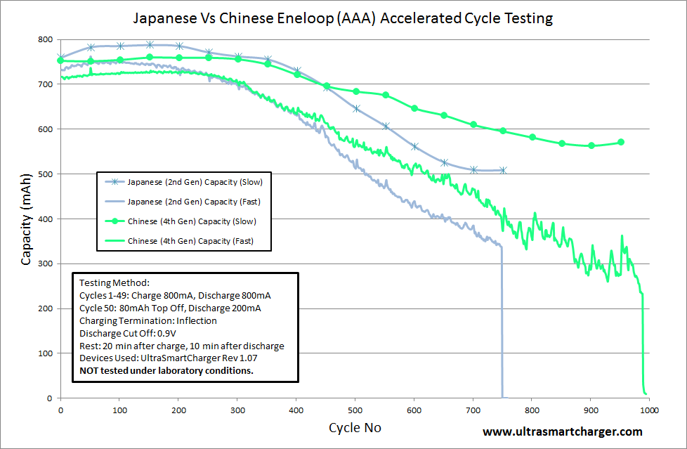 http://www.ultrasmartcharger.com/Japanese%20Vs%20Chinese%20Eneloop%20AAA%20Cycle%20Testing.png