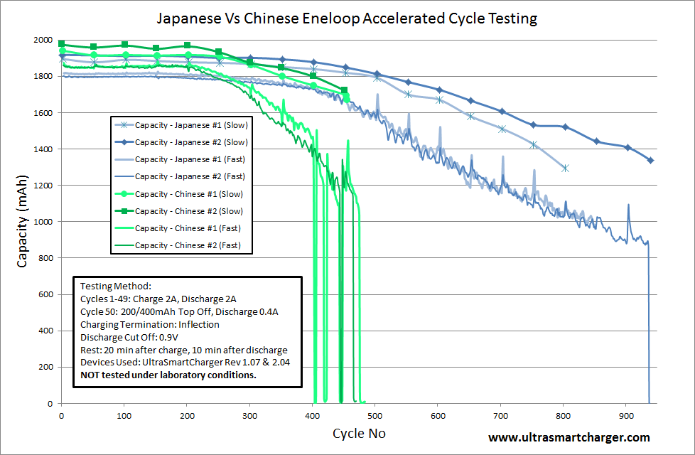 http://www.ultrasmartcharger.com/Japanese%20Vs%20Chinese%20Eneloop%20Cycle%20Testing.png
